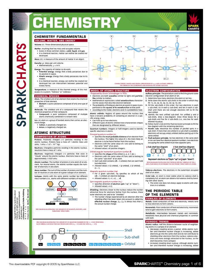 http://www.tehowners.com/info/Science/Chemistry/SC%20Chemistry%20A.gif
