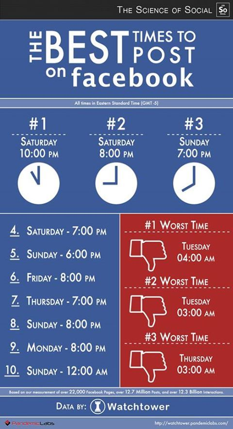 The #Best Times #To Post on #Facebook  http://www.facebook.com/essentialinternetmarketing
