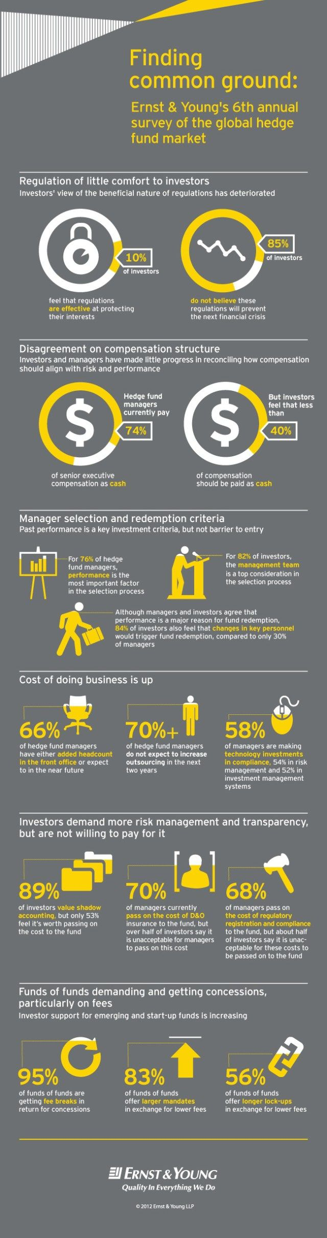 Trading infographic : Ernst & Young's 6th annual survey of the global hedge fund market. (info
