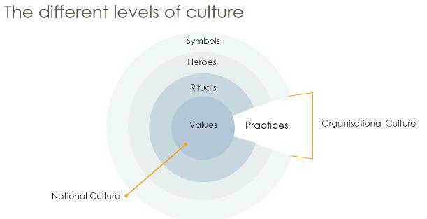 Cultural Dimensions - Geert Hofstede