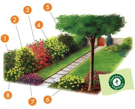 Projet aménagement jardin : Le jardin facile