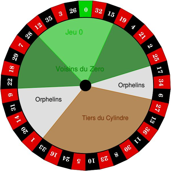 Roulette Systems And Roulette Strategies Provided By Roulette Calculator  Give Players The Best Range Of Tools To Monitor A Roulette Table.