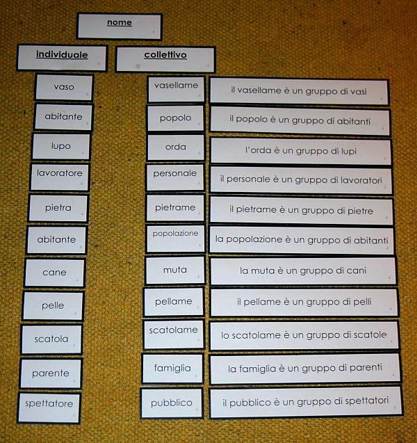 Psicogrammatica Montessori: i nomi collettivi.Presentazione ai bambini, esercizi e i cartellini pronti per il download e la stampa.