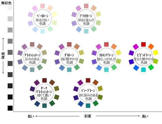 明度と彩度とトーンによる色相環