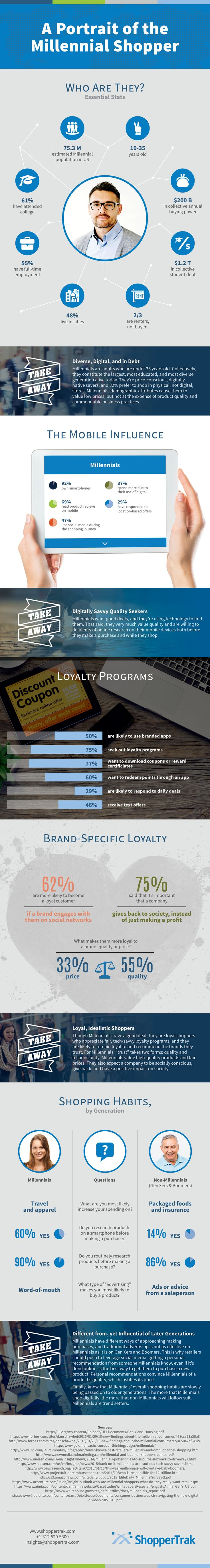 A Portrait of the #Millennial #Shopper #Infographic. It's infographics based on the facts about Millennials (people who were born approximately between the early 1980s and the early 2000s). The main goal of research was to reveal what characteristics they have as shoppers. What behavioral patterns are there? What difference is there between Millennial shopper and a shopper of elder age group? This infographics contains the answers of these questions.