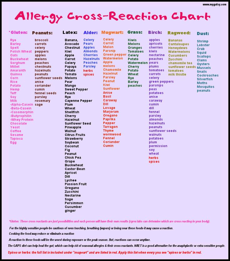 Allergy cross reacting chart: to be honest I'm not sure where she's getting all of this information. It has the info from Cyrex labs for gluten and that is why I have repinned it.