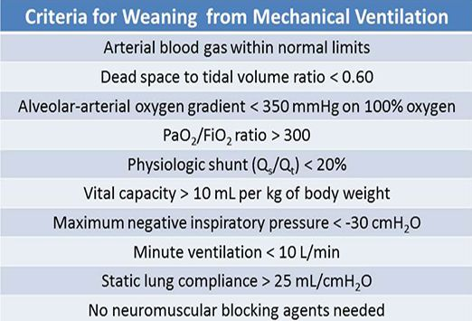 Best Practices: Ventilator Management - Criteria for Weaning from Mechanical Ventilation