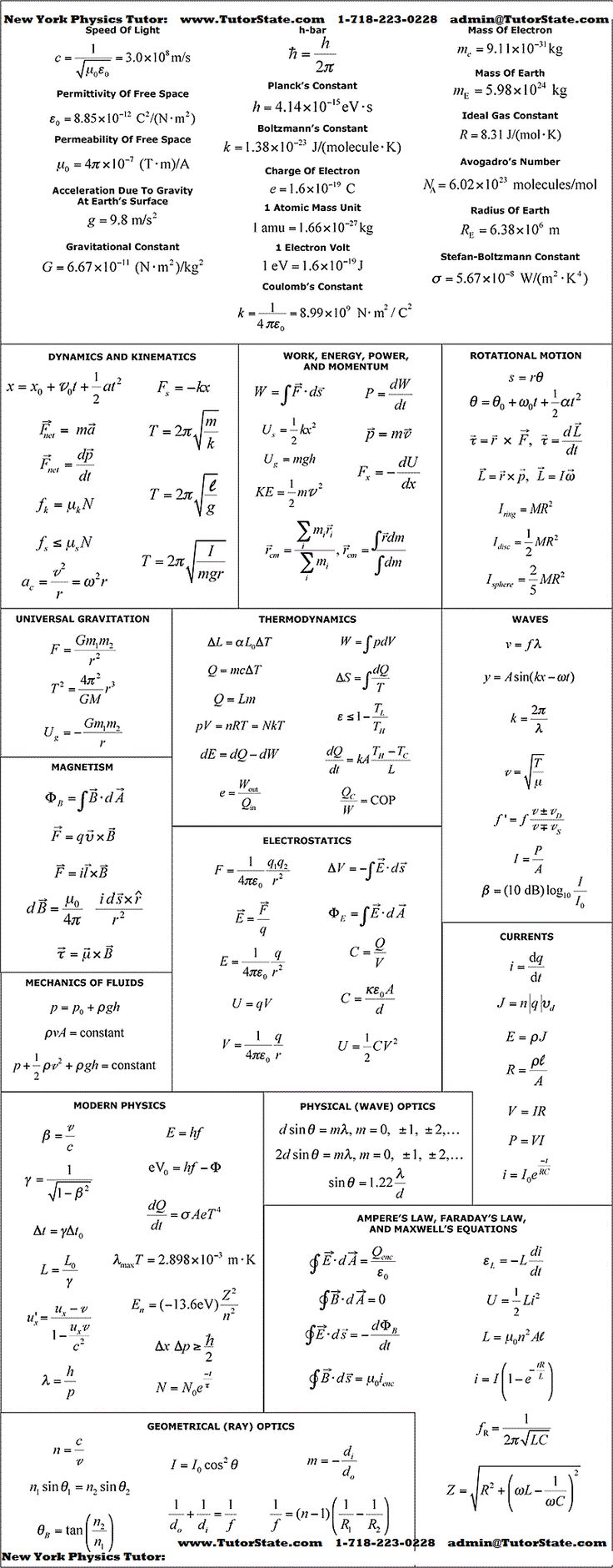 I had to memorize a lot of these for Physics 111 and 112. I still know the important ones