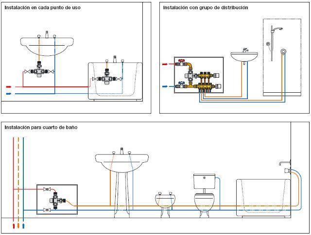 Instalaciones domiciliarias y construcci n de obras for Guia mecanica de cocina pdf