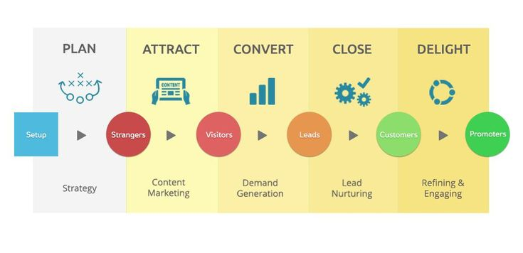 Blurred Lines: Why Your Sales Funnel Isn't Enough | Alex Martin | LinkedIn