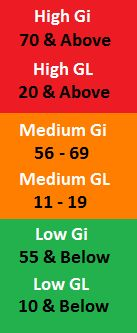 Glycemic Load Scale | Glycemic Load & Glycemic Index Scale