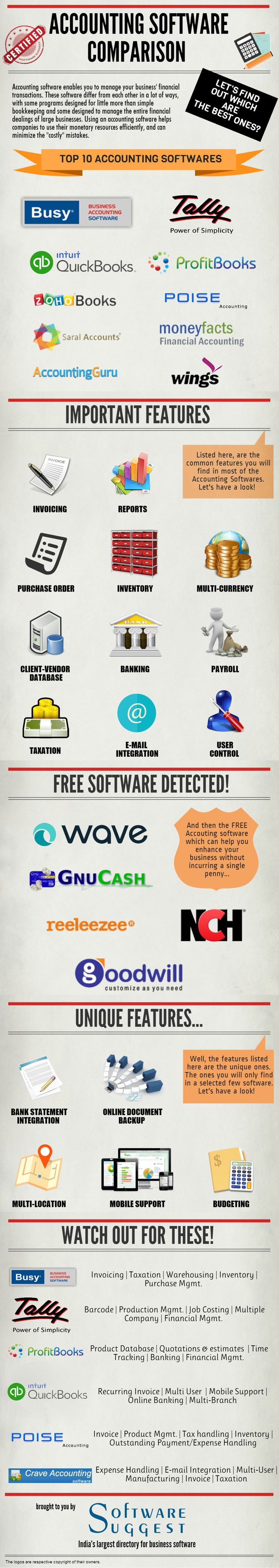 SoftwareSuggest team has done an extensive research for the Best Business Accounting Software in India.   This infographic shows the top 10  Accounting Software in India along with their important and unique features.   Also go through a list of Free Business Accounting Software which helps your SME to kick-start without a penny.