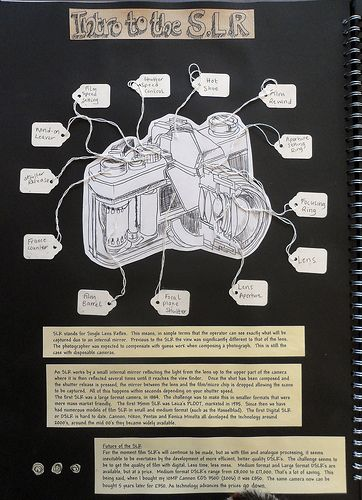 Page documenting how a SLR camera works.