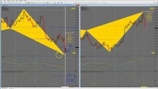 Tutorial FSO Harmonic Scanner Pro  Forex Indicator for MT4 (Swing Trade) [Tags: FOREX INDICATOR Forex Harmonic Indicator Scanner Swing Trade Tutorial]