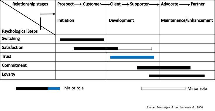 CRM Framework-Trust | 2.5 CRM Framework | MK210x Courseware | edX