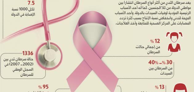 Pin On معلومات طبية