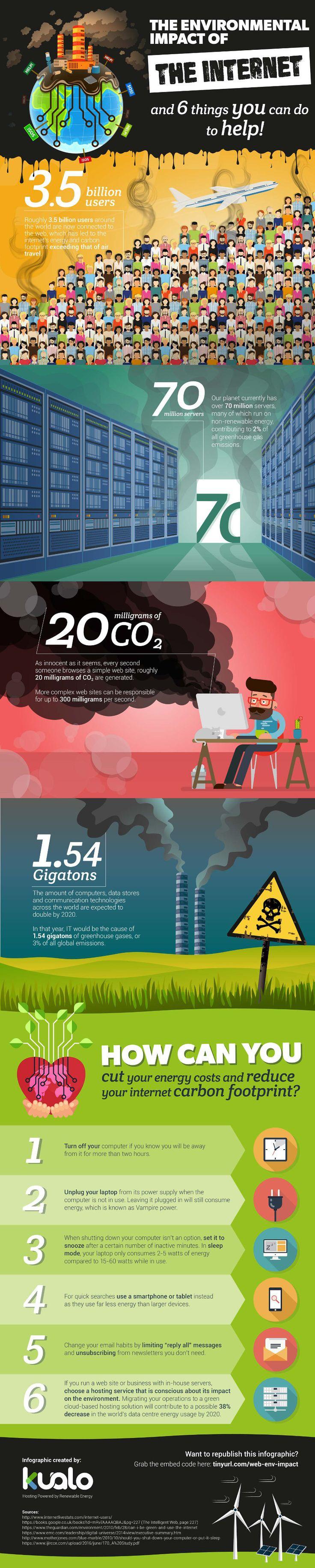 Infographic: het internet als milieuvervuiler - Emerce