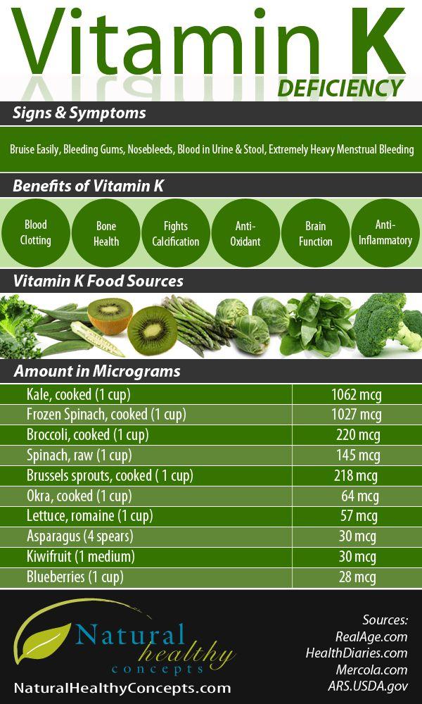 Deficiencies, Benefits & Food Sources of Vitamin K.