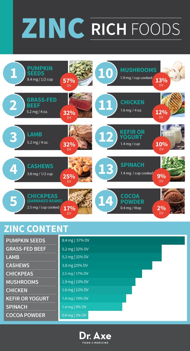 Zinc Rich Foods- article explains symptoms of zinc deficiency,  lists daily recommended allowances,  and lists foods high in zinc- also has safty info about taking too much supplemental zinc