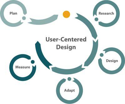 User-Centered Design process