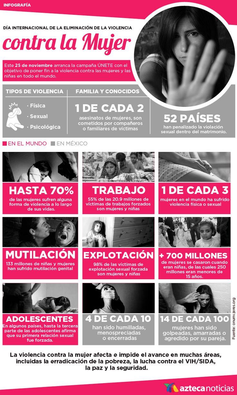 Día Internacional de la Eliminación de la Violencia contra la Mujer #infografia