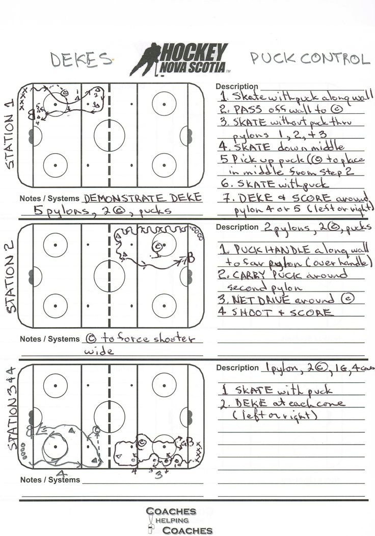 Full ice practice plan for novice / U8, with four stations, focus on dekes and puck control. Designed by Coach Randy Morgan.