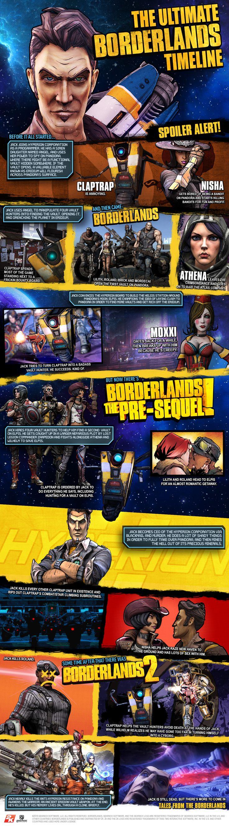 Borderlands - A HUGE poster timeline of Borderlands so far.