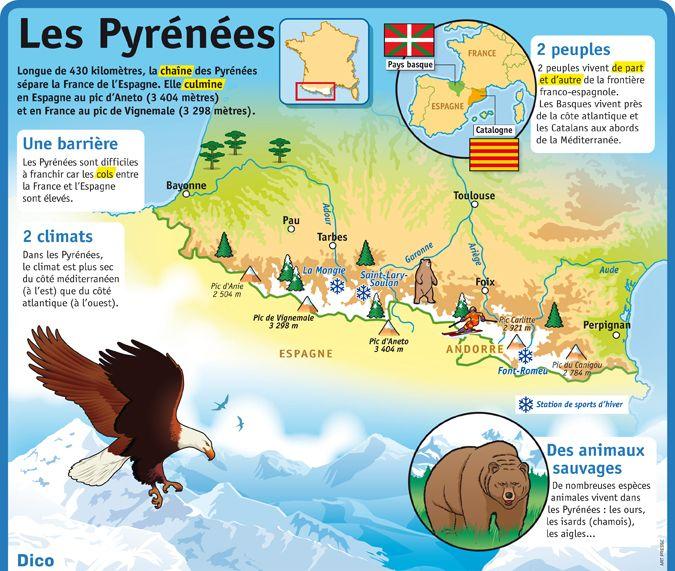 Fiche exposés : Les Pyrénées