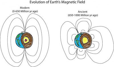 This is an illustration of ancient Earth's magnetic field compared to the modern magnetic field courtesy of Peter Driscoll. Credit: Peter Driscoll