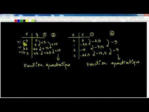 Secondaire 4 CST Québec: Révision des techniques : fonction quadratique