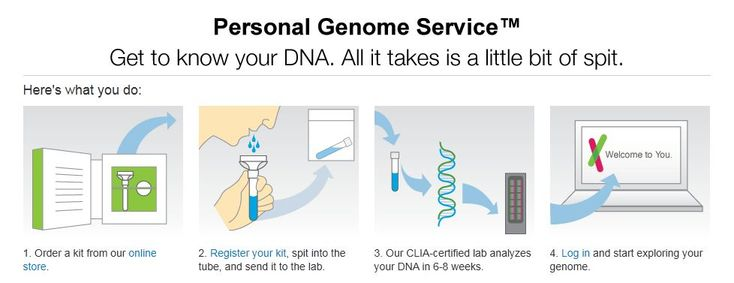 (19 Oct.) Today I ordered a test kit from 23andMe.  One of the really great things about 23andMe is the fact that they provide a sea of useful information for those who are interested in learning more about their genome and the interpretation of specific genes.