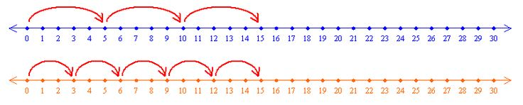 Running Races: A number-line model is an effective tool for helping students to understand the process of multiplication and to learn multiplication facts. In this 5-lesson unit, students begin with a number-line model and extend it to investigate linear relationships with the Distance, Speed, and Time Simulation from NCTM's E-Examples. Students then progress to plotting points and graphing linear functions while continually learning and reinforcing basic multiplication facts.