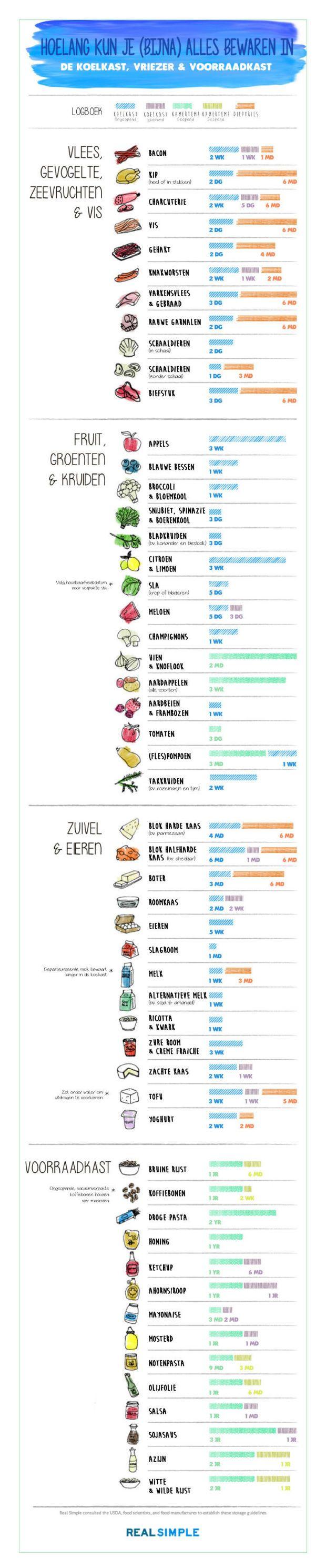 Niet zeker of voedsel dat al even in je koelkast ligt nog eetbaar is? Print deze infographic af en hang hem ergens in je keuken, dan raak je nooit meer de kluts kwijt.
