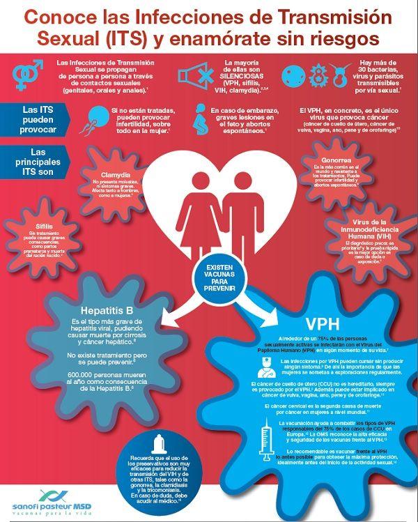 VPH, virus papiloma humano, infecciones transmisión sexual