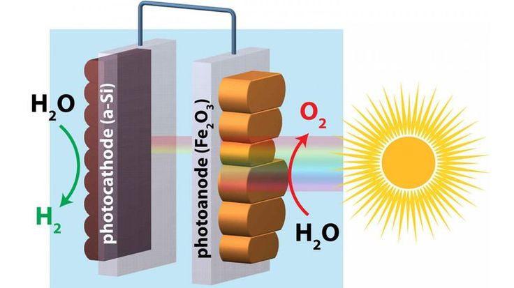"""Scientists have discovered a way to make great improvements in photochemical hydrogen production using two of the most abundant elements on earth – hermatite and silicon – and the power of the sun to achieve """"unassisted"""" water splitting."""