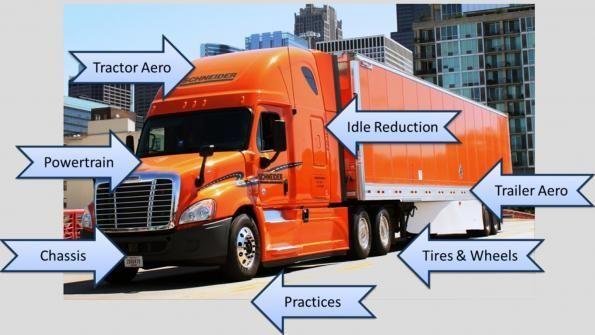 Fleets investing in more fuel economy tech || Image source: http://fleetowner.com/site-files/fleetowner.com/files/imagecache/large_img/uploads/2016/08/082516-truckingefficiency2016-schneider-web.jpg