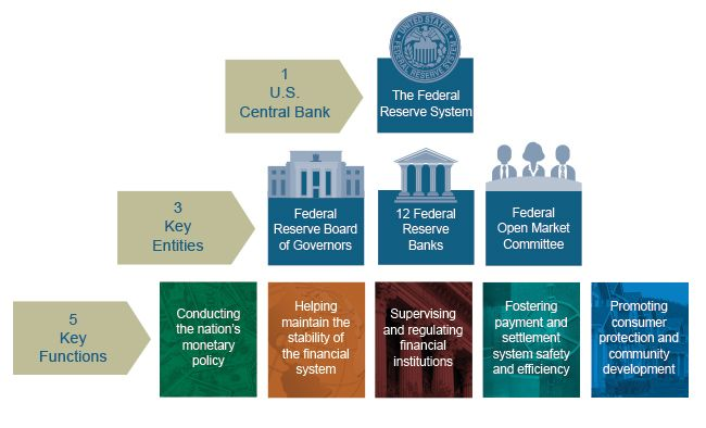 Figure uses a pyramid of graphics to describe the Federal Reserve System. Top level: There is 1 U.S. Central Bank: the Federal Reserve System. Second level: The 3 Key Entities of the Federal Reserve System: Federal Reserve Board of Governors, 12 Federal Reserve Banks, and the Federal Open Market Committee. Third level: The 5 Key Functions of the Federal Reserve System: conducting the nation's monetary policy, helping maintain the stability of the financial system, supervising and regulating…