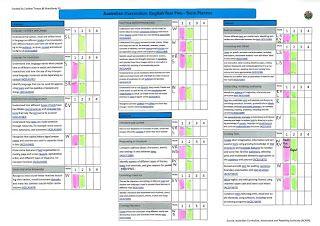 The Woodlands Hub: Australian Curriculum - English - Term Audits
