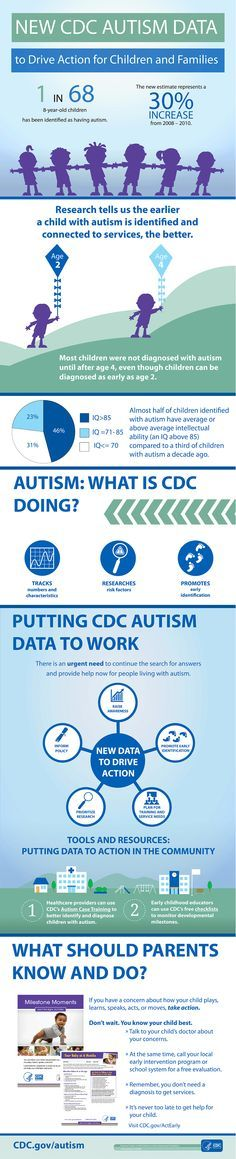 New CDC data reports that #1in68 children in the US has #autism. The number of children identified with autism continues to increase and the characteristics of these children have changed over time. Learn more on the developmental milestones you should look for: 1.usa.gov/1mwSGsl