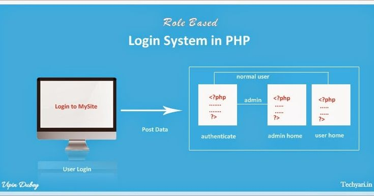 Login and logout functionality is crucial to any web application. Today I am going to discuss a role based login system in PHP with MySql...