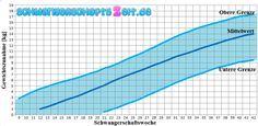 Gewichtskurve Schwangerschaft ❤ Diagramme & Tabellen für Mutter und Baby zeigen die Gewichtszunahme und die Gewichtsverteilung in den Schwangerschaftswochen