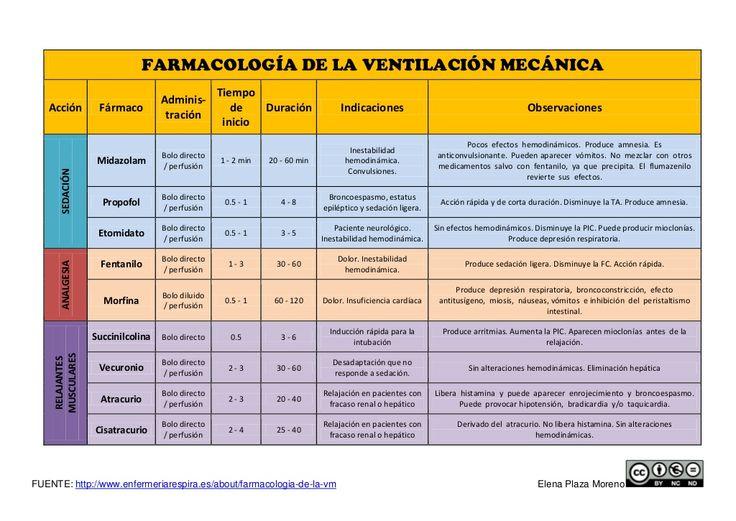 FUENTE: http://www.enfermeriarespira.es/about/farmacologia-de-la-vm Elena Plaza Moreno FARMACOLOGÍA DE LA VENTILACIÓN MECÁ...