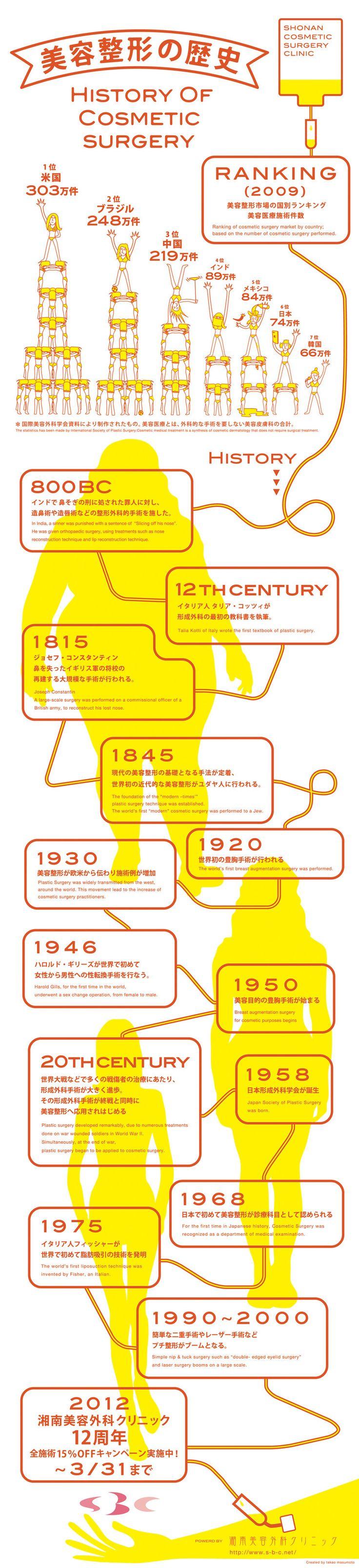 History of Cosmetic Surgery - very interesting! @mackmd.com www.mackmd.com