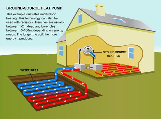 Ground Source Heat Pumps  A viable Option for using renewable energy