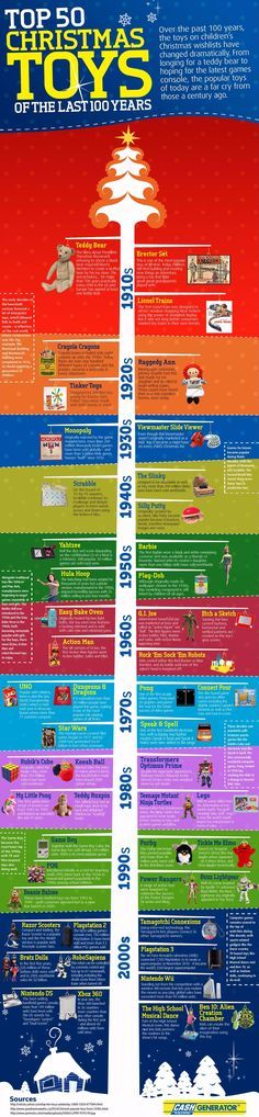 Hottest Christmas Toys in the Past 100 Years Infographic. Topic: gift, gadgets