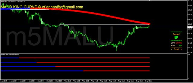 Sensex Nifty Future Astrology Nse Bse: #Mcx Commodities & Currency 5 minute chart update ...
