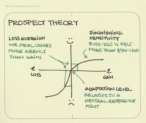 Prospect theory. Dan Kahneman and Amos Tversky's behavioural economics theory modeling how we make decisions. It illustrates, among other things, some of the non-rational decisions we make as we are guided by emotion and heuristics in decisions. The...