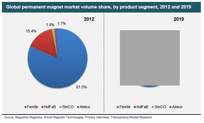 Permanent Magnets Market (Ferrite, NdFeB, SmCo and Alnico) for Automotive, Electronics, Energy Generation and Other Applications - Global Forecast, Market Share, Size, Growth and Industry Analysis, 2013 - 2019 #PermanentMagnetsMarket