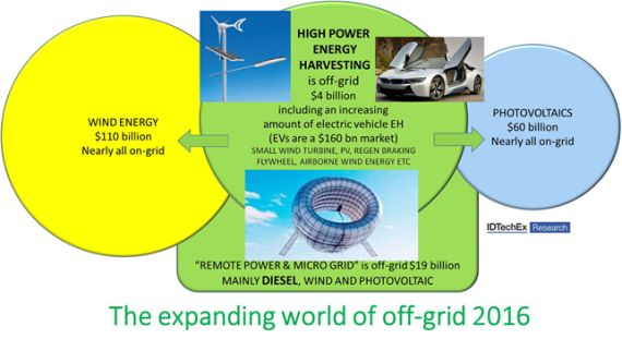 Energy harvesting, from early stage technologies to mature market products Idtechex