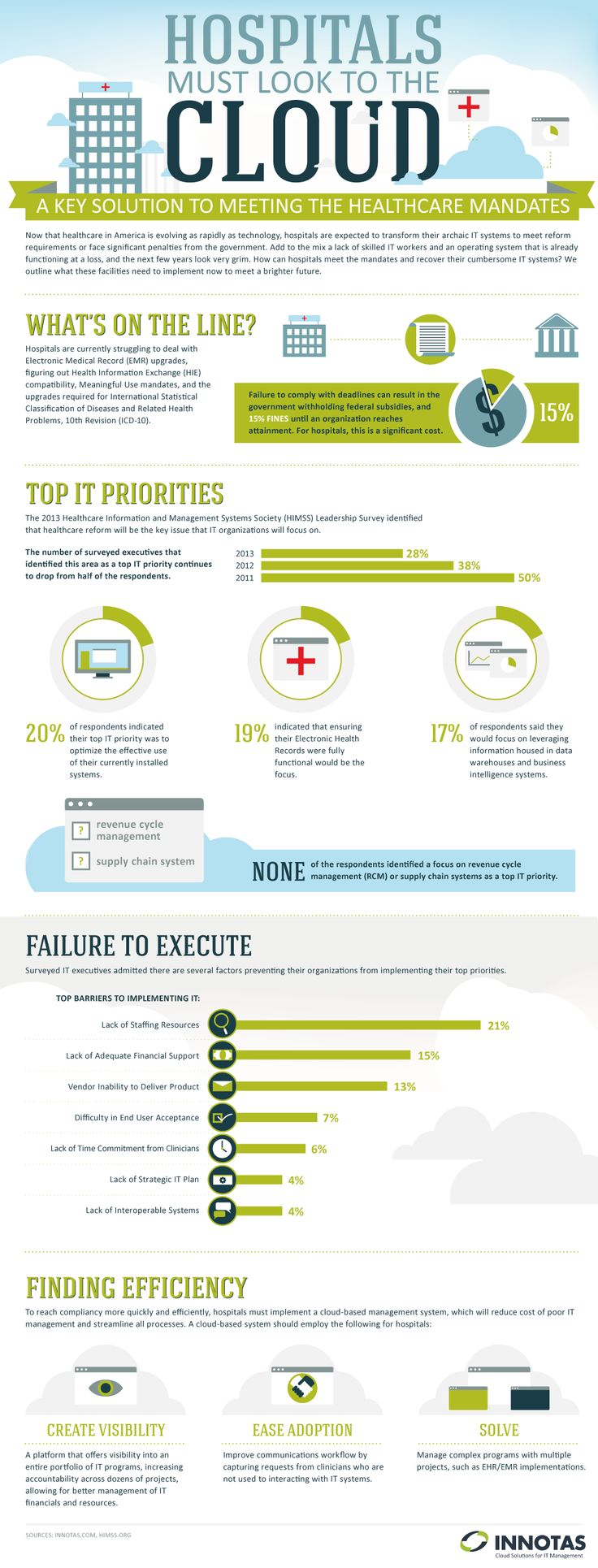 The Healthcare services need secure IT infrastructure and systems to process and secure the data of their clients to make them HIPAA (Health Insurance Portability and Accountability act) compliance to avoid the penalty. Below is the infographic provided by Inotas which shows why Healthcare industry should use the Cloud Computing.!